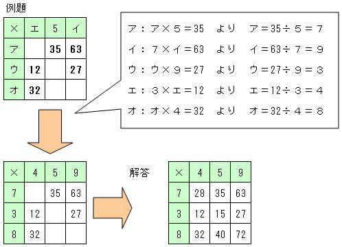 難問算数パズル「かみふじ式逆 ... : あまりのある割り算問題 : すべての講義